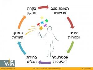 social media strategy cycle